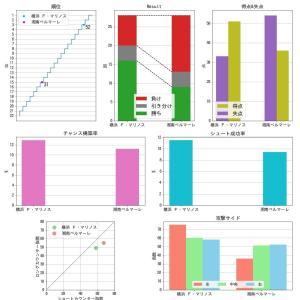 [toto] 第1131回 mini toto-A組の対象試合に関するデータ