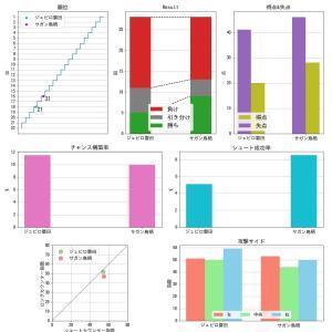 [toto] 第1131回 mini toto-B組の対象試合に関するデータ