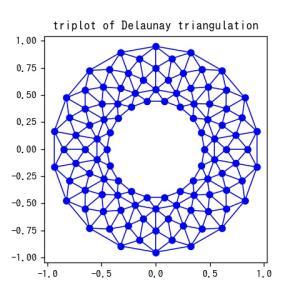[matplotlib] 44. triplotでドロネー三角形分割を表示