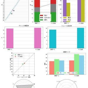 [toto]  第1137回 mini toto-A組の対象試合に関するデータ