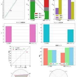 [toto] 第1139回 mini toto-A組 の対象試合に関するデータ