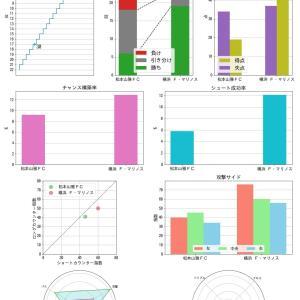 [toto] 第1139回 mini toto-B組 の対象試合に関するデータ