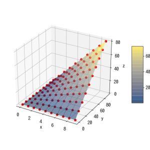 [matplotlib 3D] 55. 3つのデータの関係性を3D surface plotで可視化