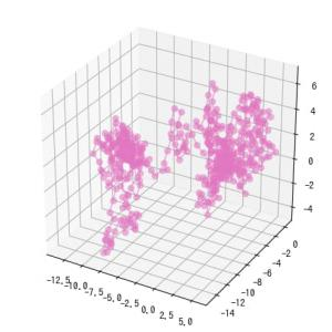 [matplotlib animation] 66. 3次元ランダムウォークアニメーション