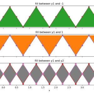 [matplotlib] 80. fill_betweenで特定の領域を塗りつぶす