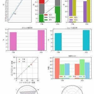 [toto] 第1168回 mini toto-B組の対象試合に関するデータ