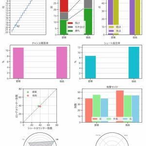 [toto] 第1168回 mini toto-A組の対象試合に関するデータ