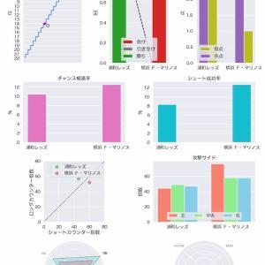 [toto] 第1169回 mini toto-B組の対象試合に関するデータ