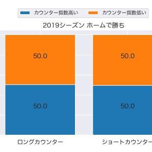 [toto] カウンター指数が勝敗に及ぼす影響(2015-2019シーズン)