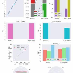 [toto] 第1170回 mini toto-A組の対象試合に関するデータ