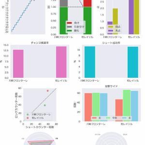 [toto] 第1170回 mini toto-B組の対象試合に関するデータ