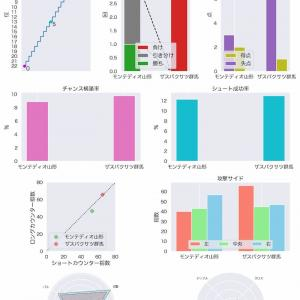 [toto] 第1171回 mini toto-B組の対象試合に関するデータ