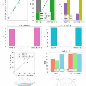 [toto] 第1172回 mini toto-B組の対象試合に関するデータ