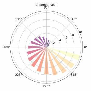 [matplotlib] 86. 極座標棒グラフ(projection='polar' & bar)