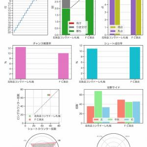 [toto] 第1173回 mini toto-B組の対象試合に関するデータ
