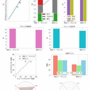 [toto] 第1173回 mini toto-A組の対象試合に関するデータ