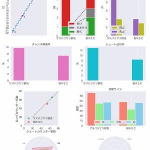[toto] 第1175回 mini toto-B組の対象試合に関するデータ