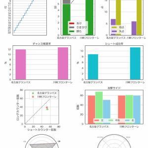 [toto] 第1179回 mini toto-B組の対象試合に関するデータ
