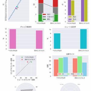 [toto] 第1180回 mini toto-A組 の対象試合に関するデータ