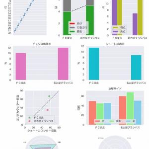 [toto] 第1180回 mini toto-B組 の対象試合に関するデータ
