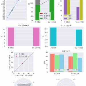 [toto] 第1190回 mini toto-B組の対象試合に関するデータ