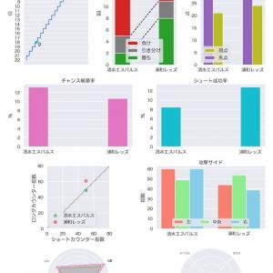[toto] 第1190回 totoGOAL3の対象試合に関するデータ
