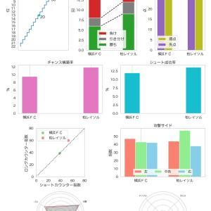 [toto] 第1193回 mini toto-B組の対象試合に関するデータ