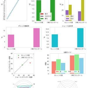 [toto] 第1193回 mini toto-A組の対象試合に関するデータ