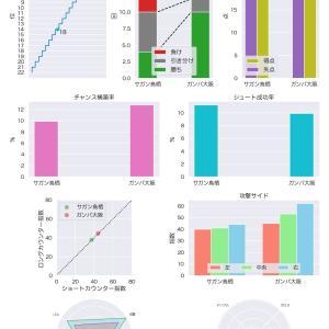 [toto] 第1194回 mini toto-A組の対象試合に関するデータ