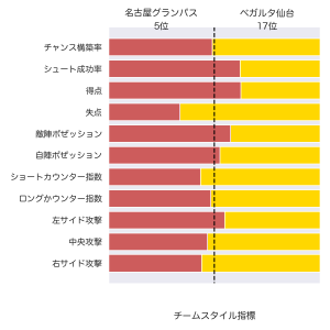[toto] 第1199回 mini toto-A組 の対象試合に関するデータ(改訂版)