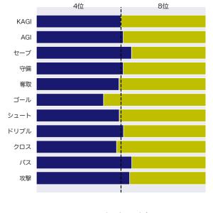 [toto] 第1199回 totoGOAL3 の対象試合に関するデータ(改訂版)