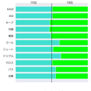 [toto] 第1199回 mini toto-B組の対象試合に関するデータ(改訂版)