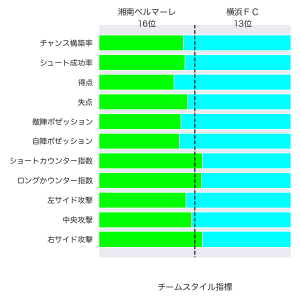 [toto] 第1200回  totoGOAL3 の対象試合に関するデータ