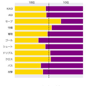 [toto] 第1200回 totoの対象試合に関するデータ