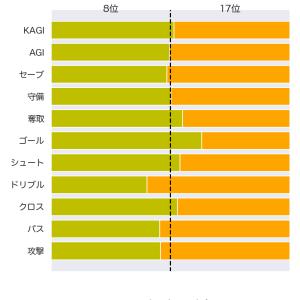 [toto] 第1200回  mini toto-B組 の対象試合に関するデータ