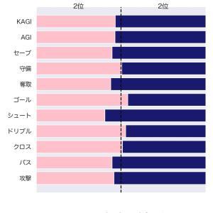 [toto] 第1201回 totoGOAL3の対象試合に関するデータ
