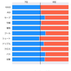 [toto] 第1201回 mini toto-B組の対象試合に関するデータ