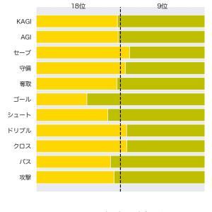 [toto] 第1201回 mini toto-A組の対象試合に関するデータ