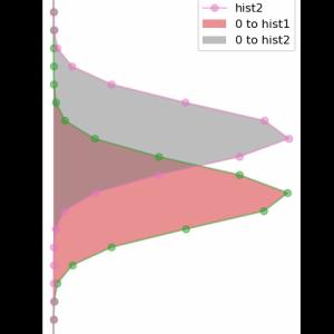 [matplotlib] 93. fill_betweenxにより曲線で囲まれたx方向の範囲を塗りつぶし