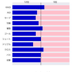 [toto] 第1207回 totoGOAL3の対象試合に関するデータ