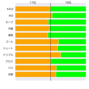 [toto] 第1208回 totoGOAL3の対象試合に関するデータ