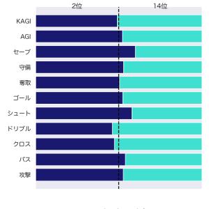 [toto] 第1208回 mini toto-B組の対象試合に関するデータ