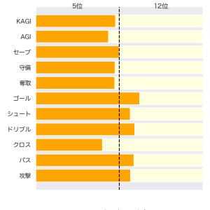 [toto] 第1209回 totoGOAL3の対象試合に関するデータ