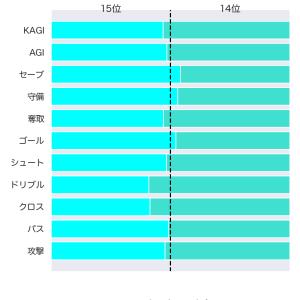 [toto] 第1210回 mini toto-B組の対象試合に関するデータ