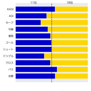 [toto] 第1210回 totoGOAL3の対象試合に関するデータ