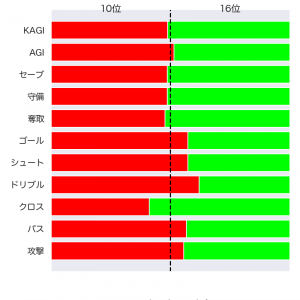 [toto] 第1211回 totoGOAL3の対象試合に関するデータ