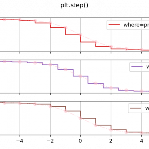 [matplotlib] 96. plt.stepによる階段状プロットの作成
