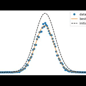 [lmfit] 1. lmfitによる非線形最小2乗ガウシアンフィッティング