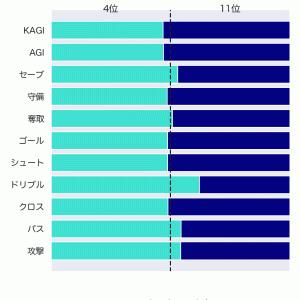 [toto] 第1235回 mini toto-A組の対象試合に関するデータ
