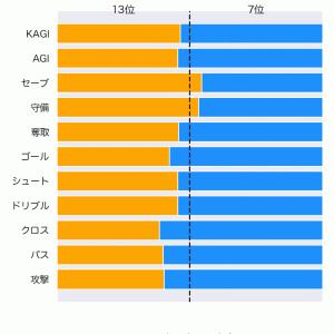 [toto] 第1235回 totoGOAL3の対象試合に関するデータ
